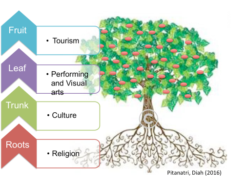 TREE ANALOGY NEW.png